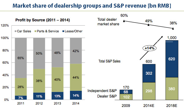 Revenue from parts and services dominates