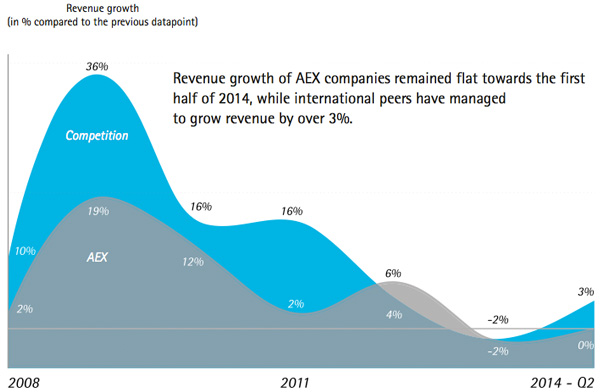 Revenue growth of AEX companies