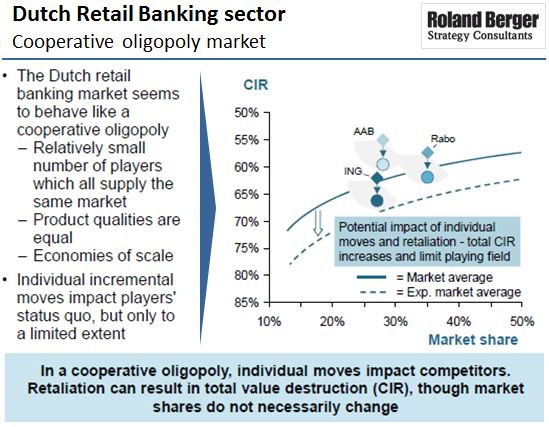 Roland Berger - Retail Banking Sector