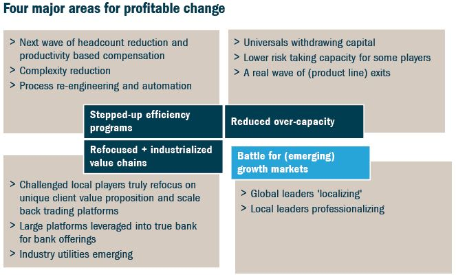 Roland Berger - Tips for Investment Banks