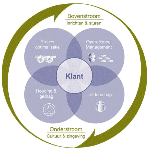 Scenter - Lean en Ketenmanagement