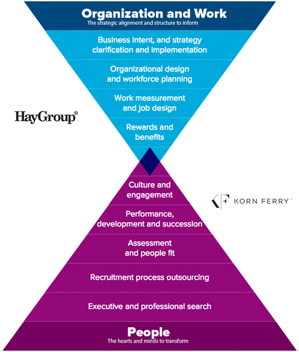 Service Portfolio Hay Group