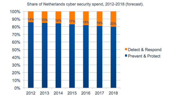 Share of Netherlands cyber security spend - 2012 - 2018