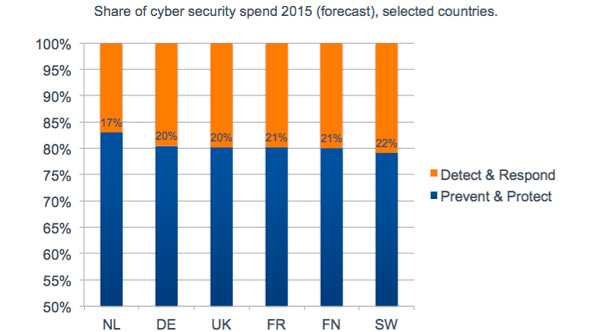 Share of cyber security spend 2015