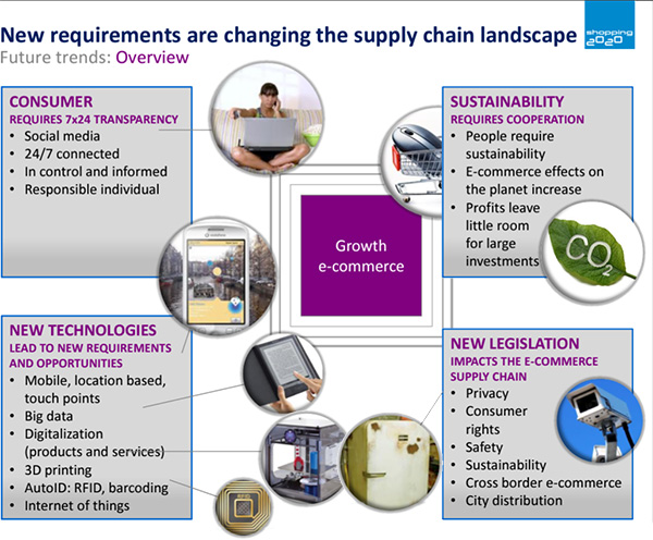 Shopping2020 - Supply Chain Expertgroep