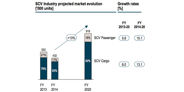 Small commercial vehicle industry projected market evolution