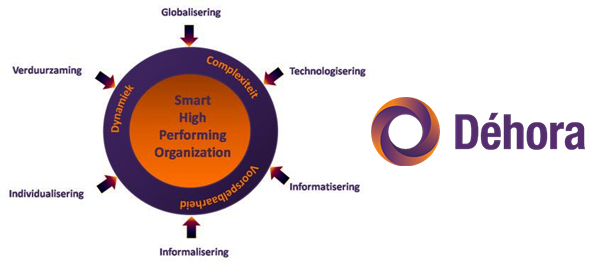 Smart High Performing Organization