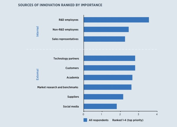 Source of innovation ranked by importance