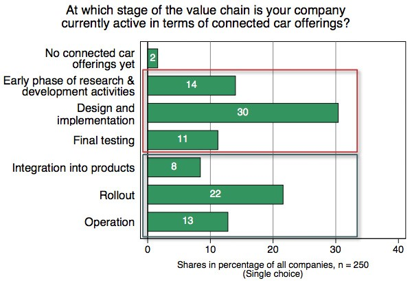 Stage of the value chain