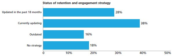 Status of retention and engagement strategy
