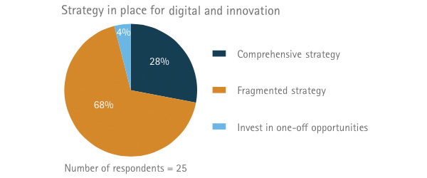 Strategy in place for digital and innovation