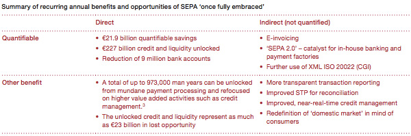 Summary of recurring annual benfits of SEPA