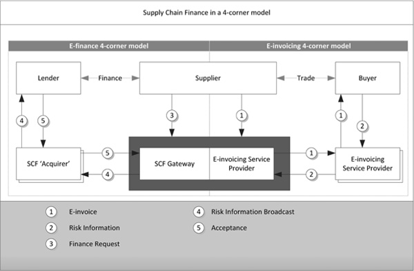 Supply Chain Finance in a 4-corner model