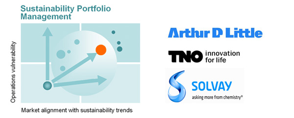 Sustainability Portfolio Management