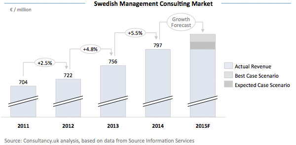 Swedish Management Consulting Market