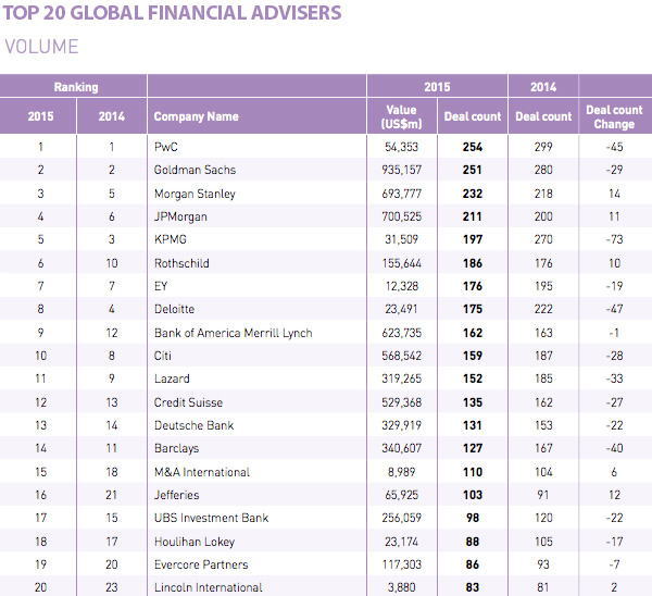 Top 20 global financial advisers