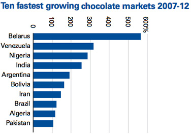 Ten fastest growing chocolate markets