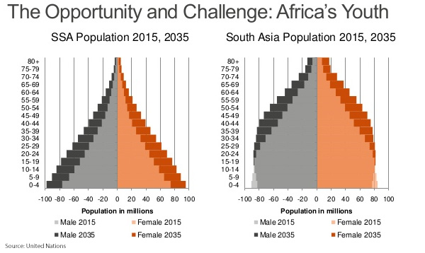 The Opportunity and Challenge - Africa Youth