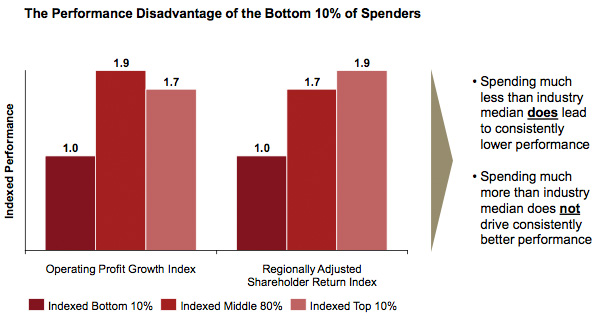 The Performance Disadvantage of the Bottom 10 percent of Spenders