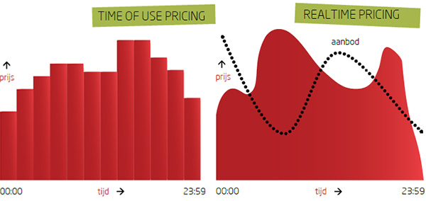 Time of use pricing and Realtime pricing chart
