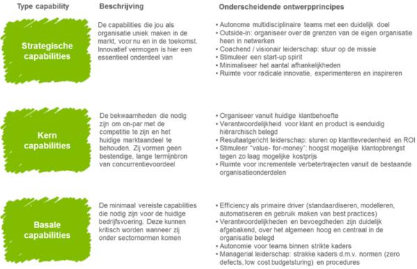 Toekomstbestendige organisatiestructuur