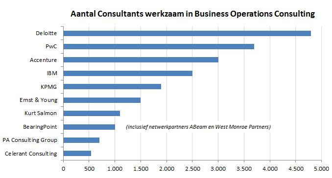 Top 10 Business Operations Consultants 2