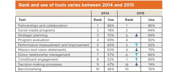 Top 10 tools 2014 and 2015