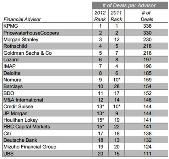 Top 20 Mid-Market Deals Global