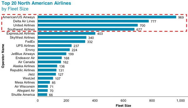 Top 20 North American Airlines - by Fleet Size