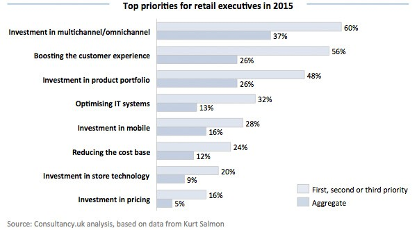 Top priorities for retail executives in 2015