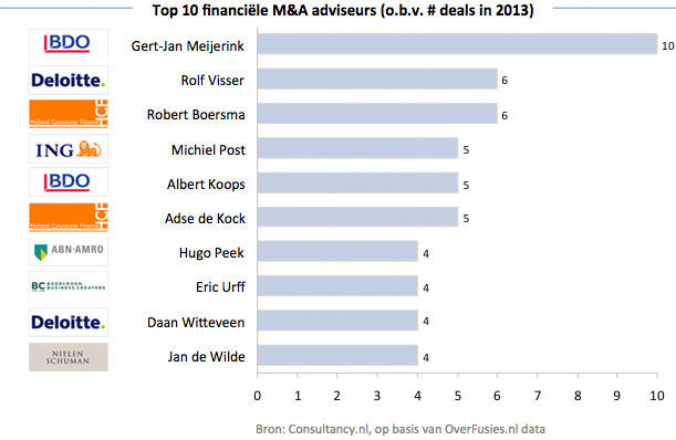 Top 10 Corporate Finance adviseurs