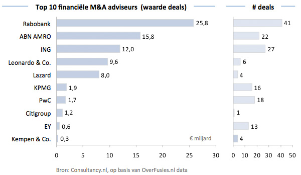 Top 10 Dealmakers Waarde