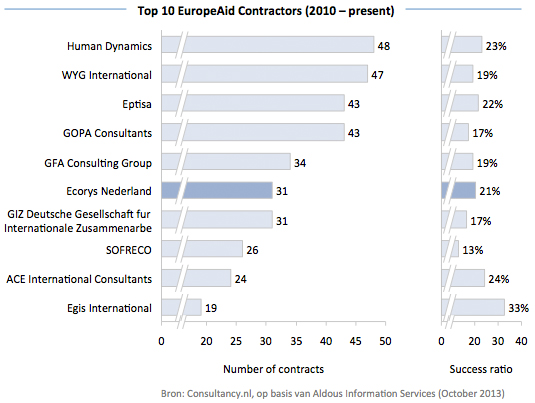 Top 10 EuropeAid Contractors