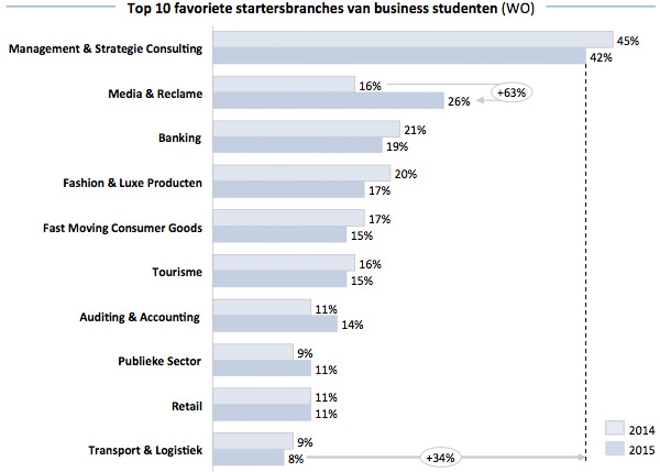 Top 10 favoriete startersbranches van business studenten