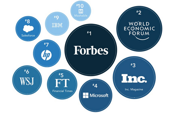 Top 10 most influential brands