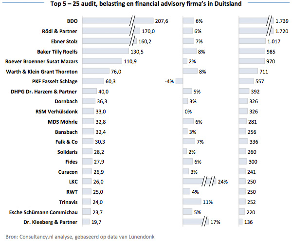 Top 5 - 25 audit, belasting en financial advisory kantoren in Duitsland