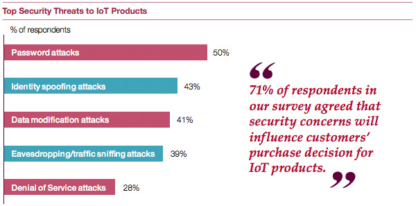 Top Security Threats to IoT Products