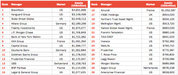 Top30 Asset Managers