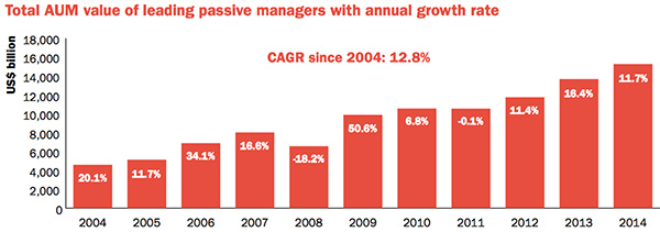 Total AUM value of leading passive managers with annual growth rate