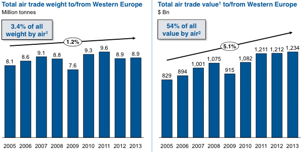 Total air trade value
