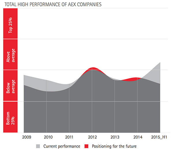 Total high performance of AEX companies