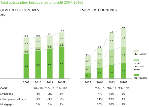 Total outstanding European retail credit (country-type)