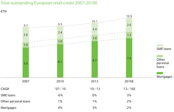 Total outstanding European retail credit (overall)