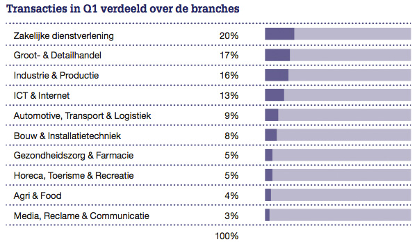 Transacties in Q1 verdeeld over de branches