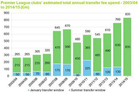 Transfer Spend - Deloitte