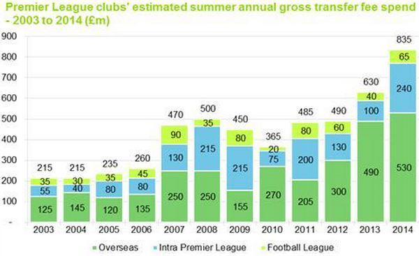Transfer Spend Premier League
