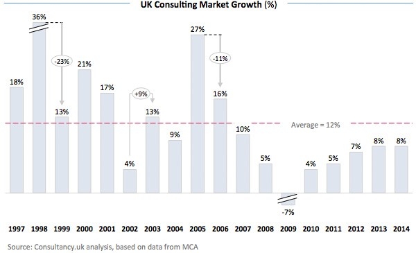 UK Consulting Market Growth