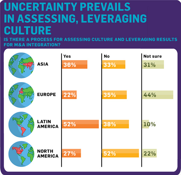 Uncertainty prevails in assessing, leveraging culture