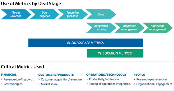 Use of Metrics by Deal Stage