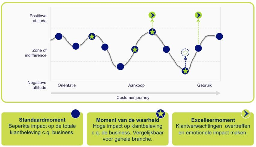 VODW - Customer Experience